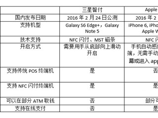 Samsung Pay与Apple Pay的区别 applePay与SamsungPay区别介绍
