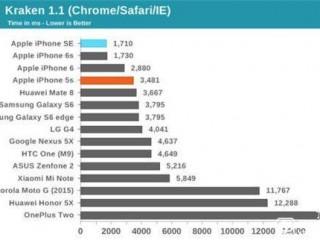 iPhone SE和iPhone 6s的差别究竟在哪里? 性能哪个好?